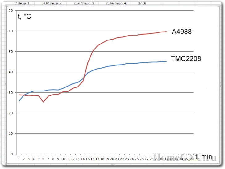 Драйвер шагового двигателя TMC2208 - сравниваем со штатным.