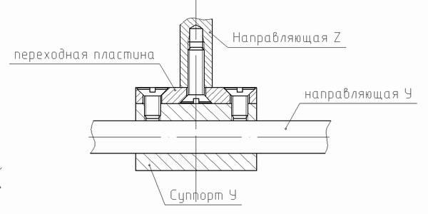 Как сделать фрезерный ЧПУ станок