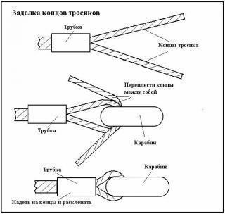 Заделка тросов малого диаметра